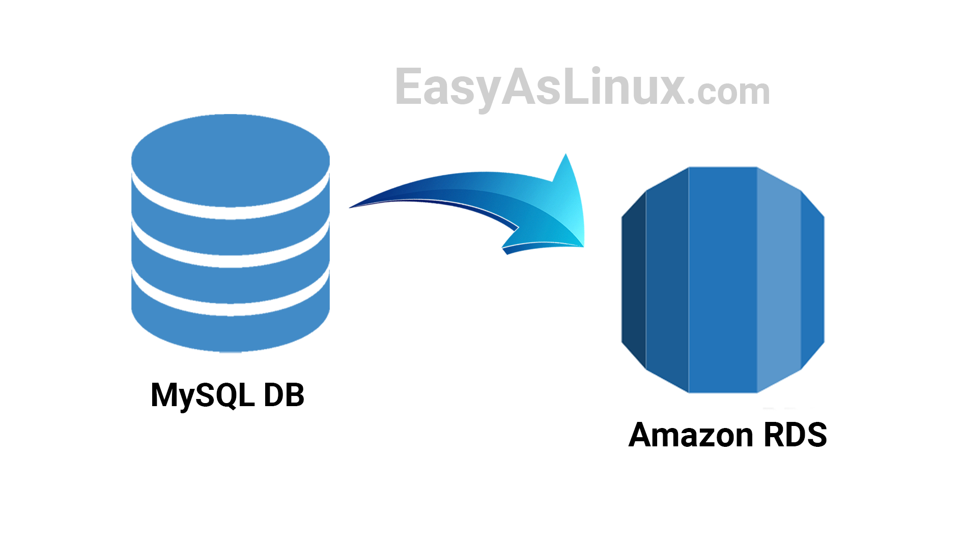 How to Create a MySQL Database in RDS and migrate existing