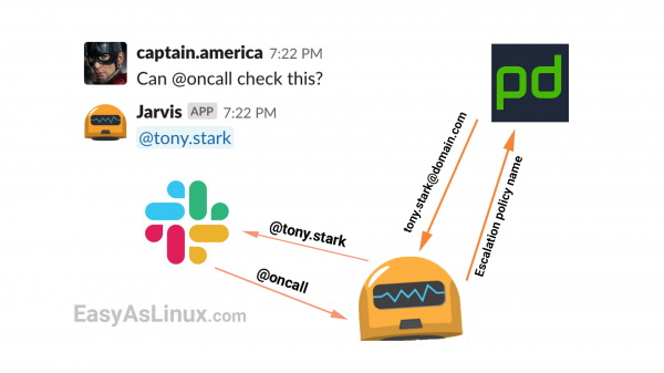 Notify your Pagerduty oncall by mentioning @oncall in Slack channel with help of Hubot