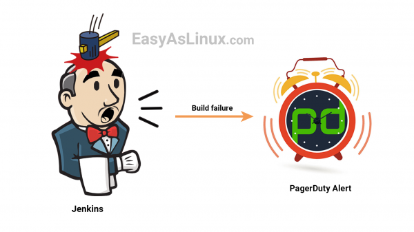 How to trigger a PagerDuty alert when a Jenkins job fails