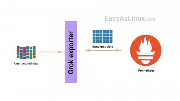 How to use grok exporter to create prometheus metrics from unstructured logs