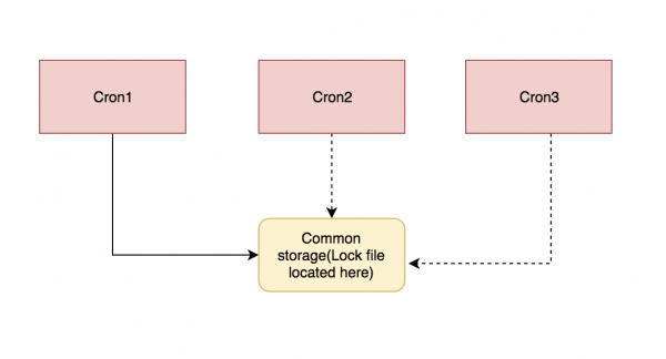 How to distribute cron job for high availability